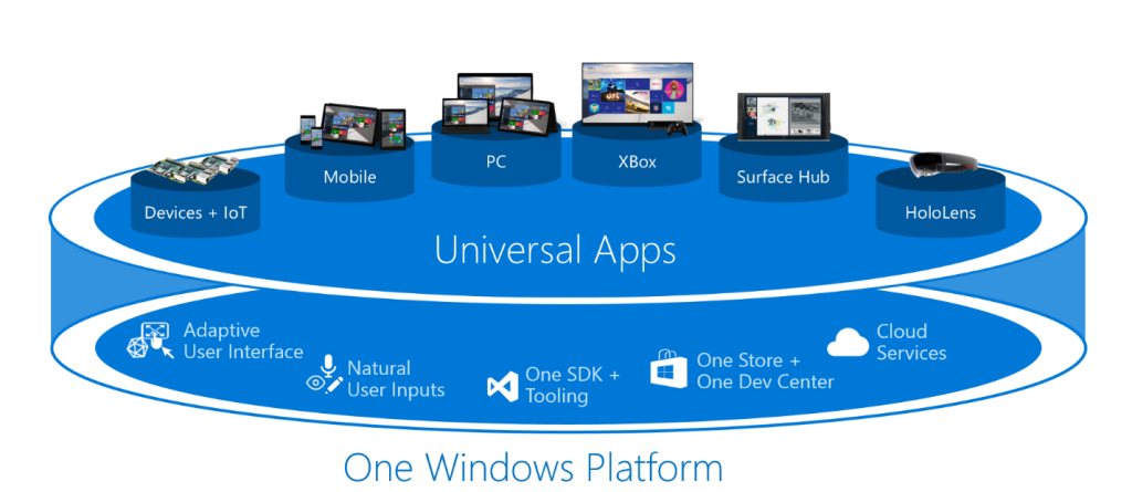 Microsoft's multi-touchpoint machine starts to move