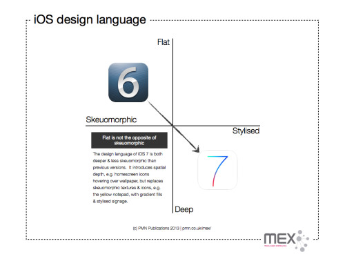 Changes in iOS 7 design language.  Flat is not the opposite of skeuomorphic.  iOS 7 is both deeper and less skeuomorphic than iOS 6.