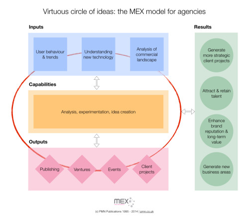 Virtuous circle of ideas: the MEX model for agencies