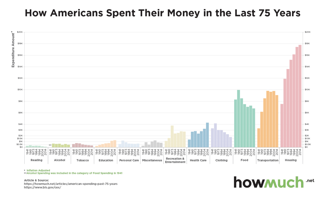 How Americans spend their money in the last 75 years (source: Howmuch.net and Bureau of Labor Statistics